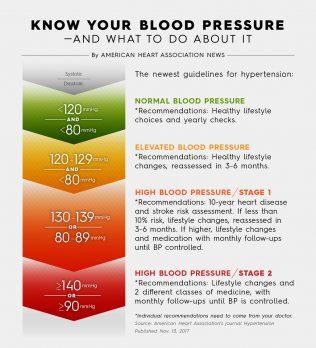 認識高血壓